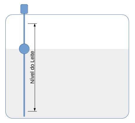 Controle de nível por sonda magnetostritiva
